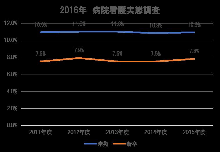 2016年 病院看護実態調査