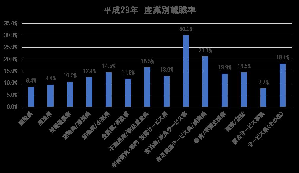 平成29年 産業別離職率